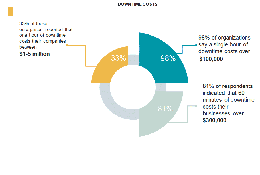 cost of datacenter downtime